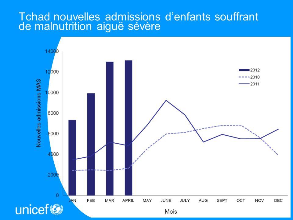 Tchad nouvelles admissions d'enfants souffrant de malnutrition aiguë sévère