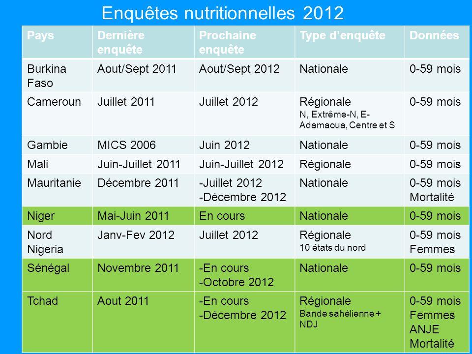 Enquêtes nutritionnelles 2012