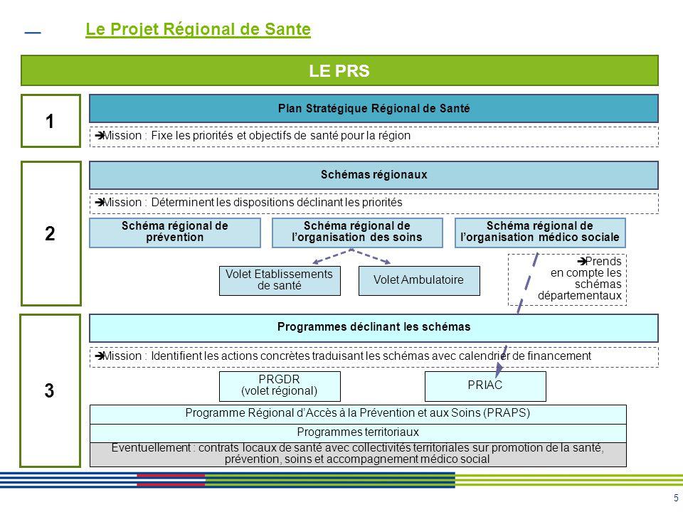 Le Projet Régional de Sante