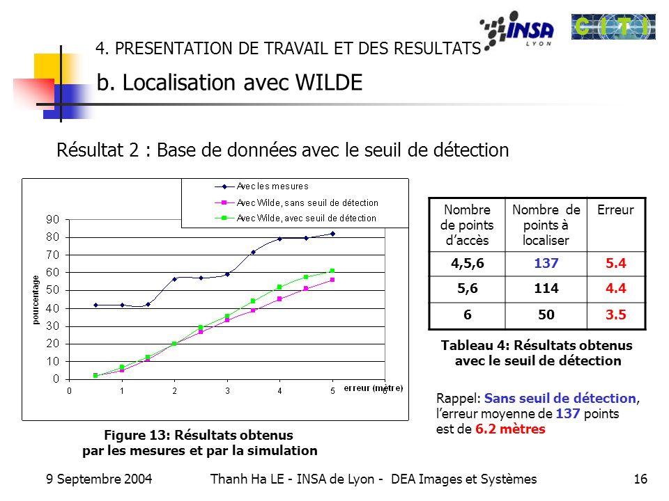 4. PRESENTATION DE TRAVAIL ET DES RESULTATS b. Localisation avec WILDE