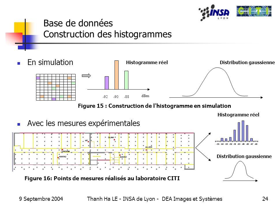 Base de données Construction des histogrammes