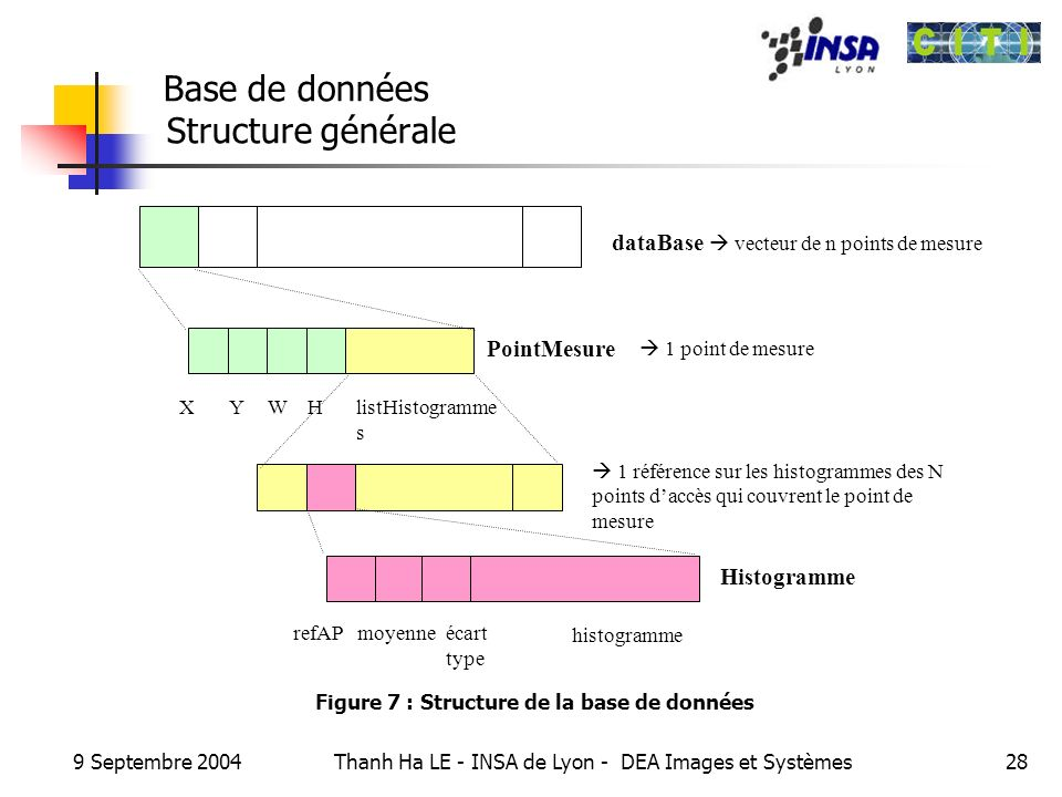 Base de données Structure générale