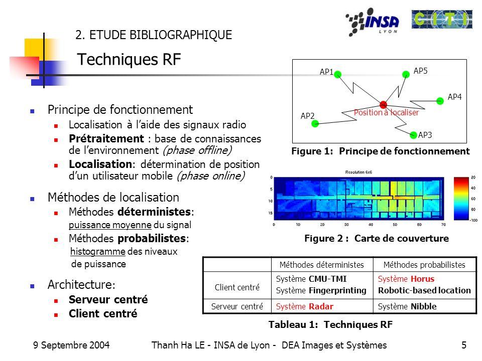 2. ETUDE BIBLIOGRAPHIQUE Techniques RF
