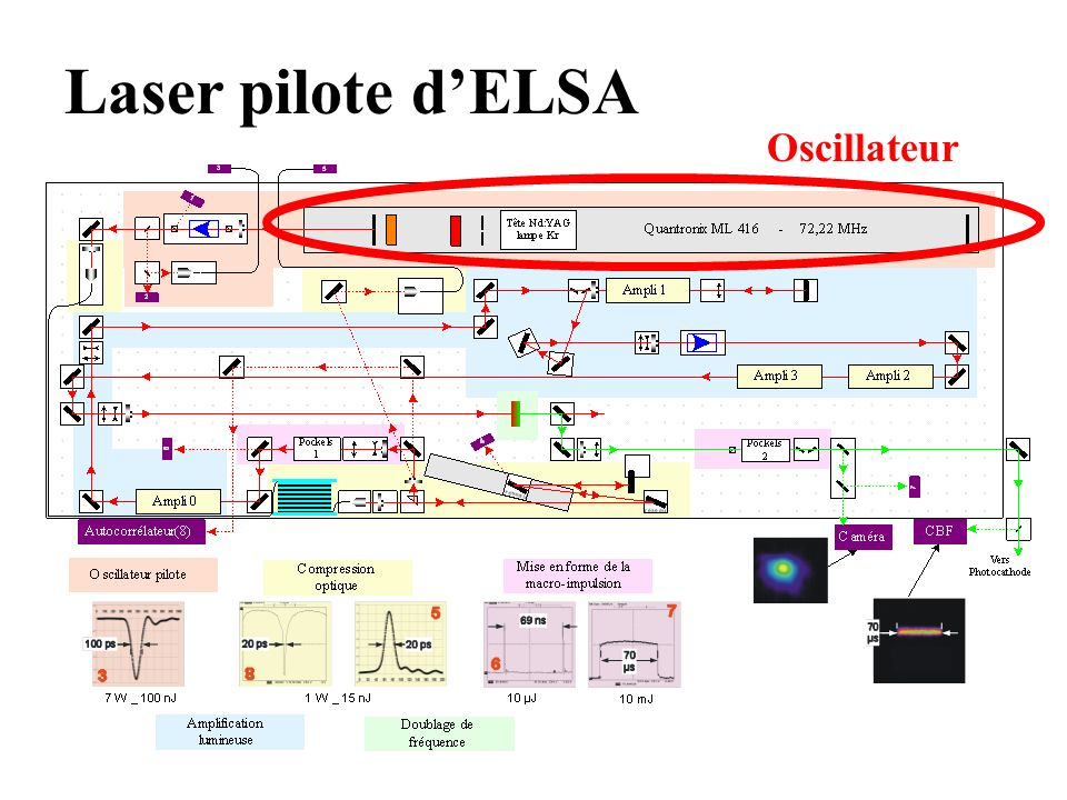 Laser pilote d'ELSA Oscillateur