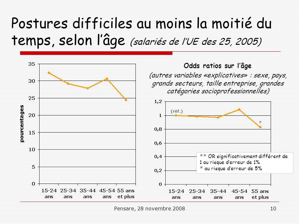 Postures difficiles au moins la moitié du temps, selon l'âge (salariés de l'UE des 25, 2005)