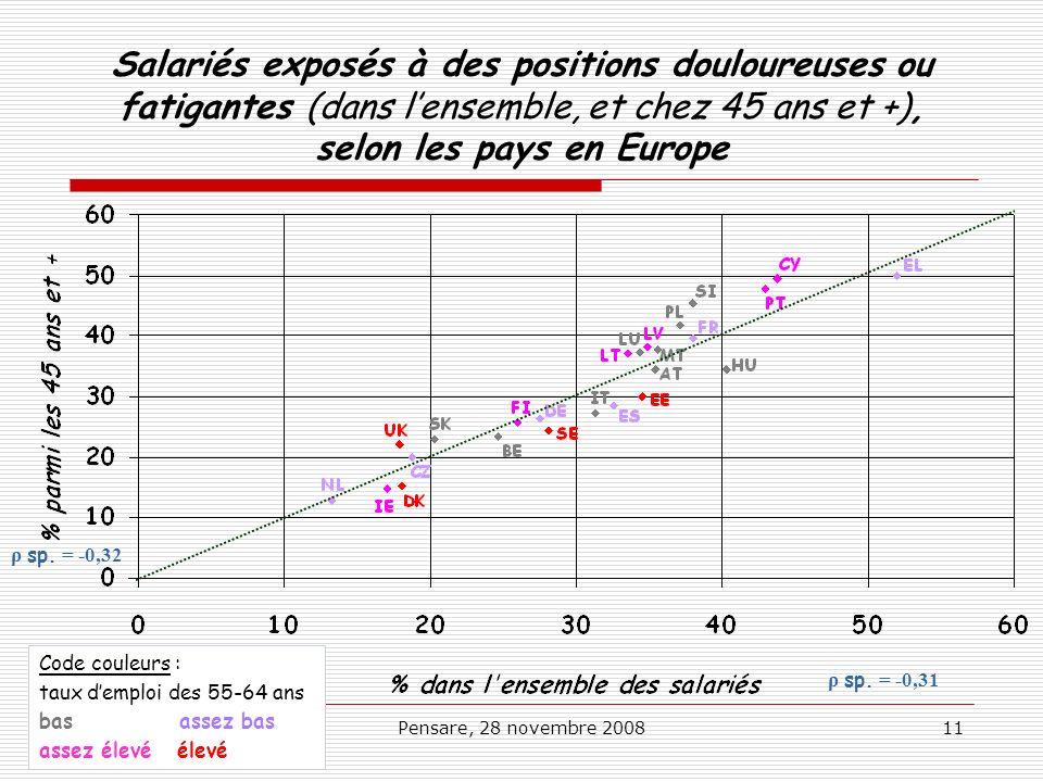 Salariés exposés à des positions douloureuses ou fatigantes (dans l'ensemble, et chez 45 ans et +), selon les pays en Europe