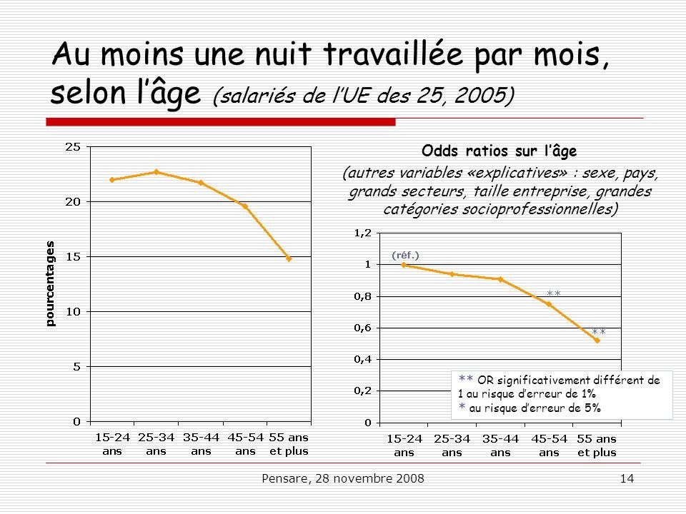 Au moins une nuit travaillée par mois, selon l'âge (salariés de l'UE des 25, 2005)