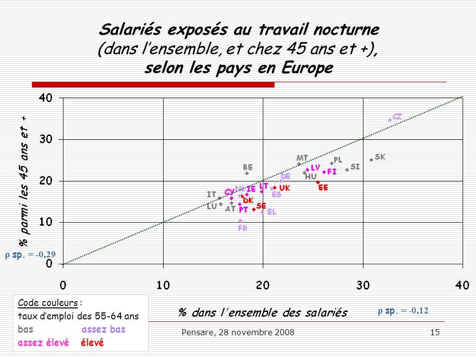 Salariés exposés au travail nocturne (dans l'ensemble, et chez 45 ans et +), selon les pays en Europe