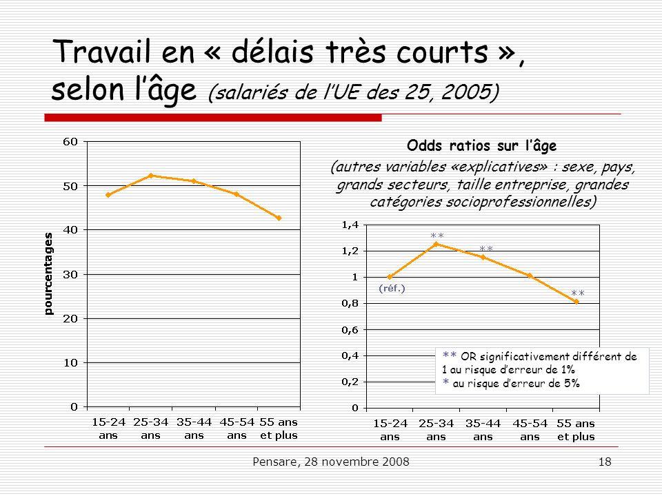Travail en « délais très courts », selon l'âge (salariés de l'UE des 25, 2005)