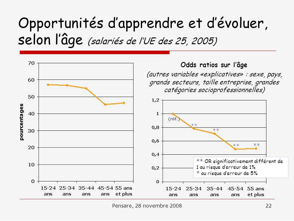 Opportunités d'apprendre et d'évoluer, selon l'âge (salariés de l'UE des 25, 2005)
