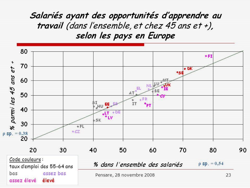 Salariés ayant des opportunités d'apprendre au travail (dans l'ensemble, et chez 45 ans et +), selon les pays en Europe