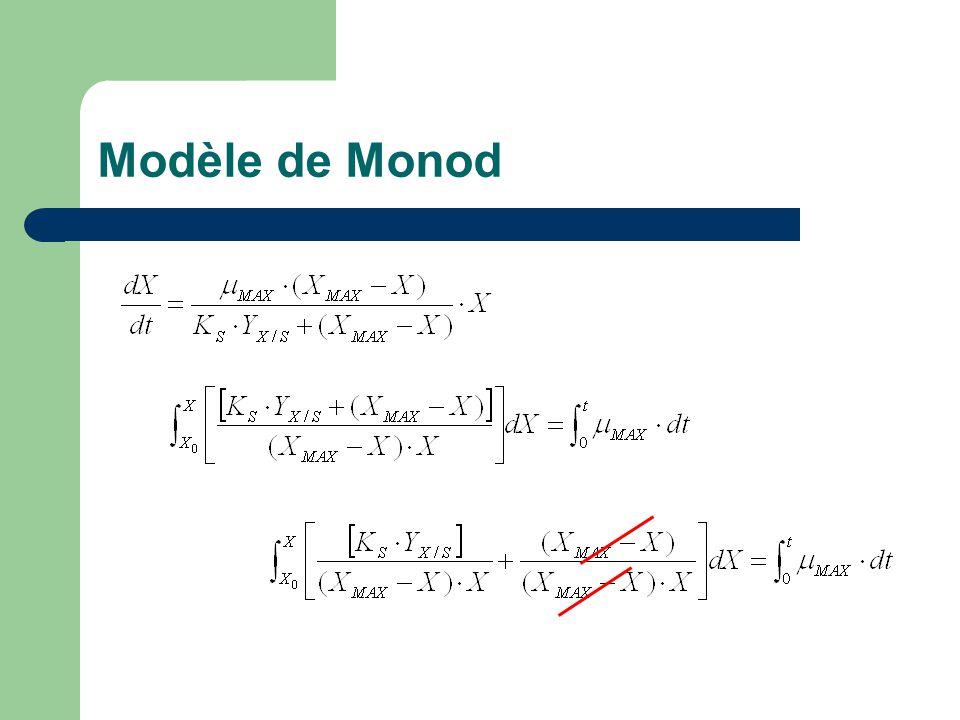 Modèle de Monod