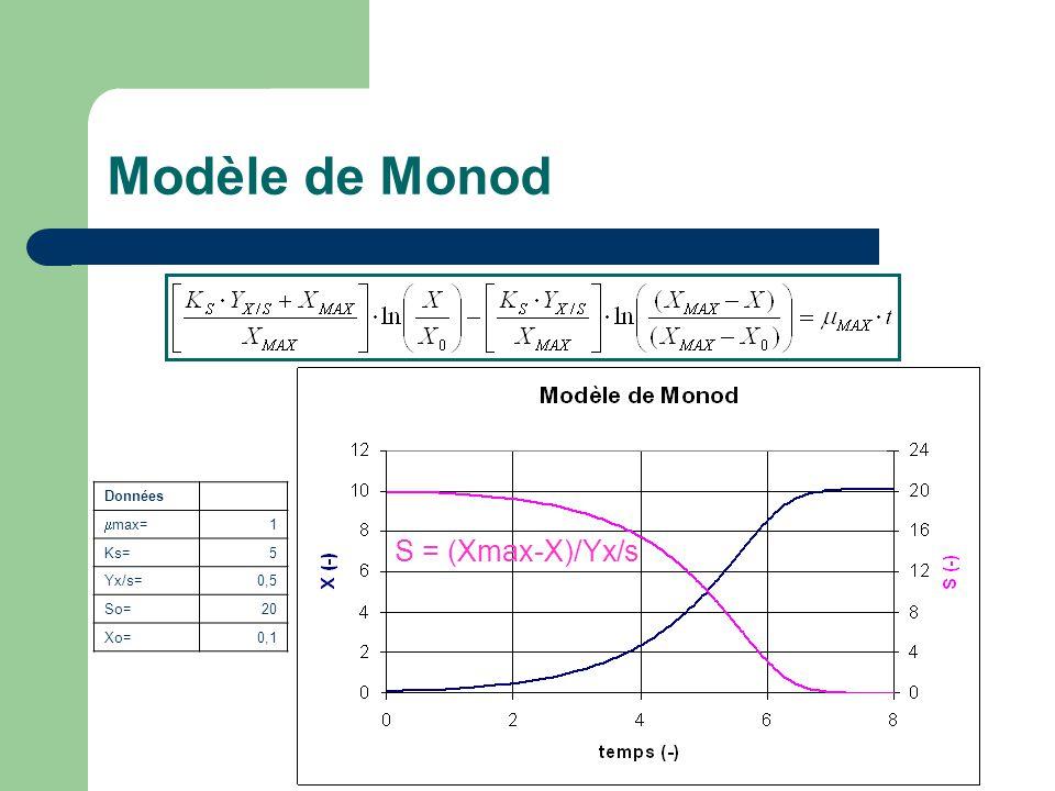 Modèle de Monod S = (Xmax-X)/Yx/s Données mmax= 1 Ks= 5 Yx/s= 0,5 So=