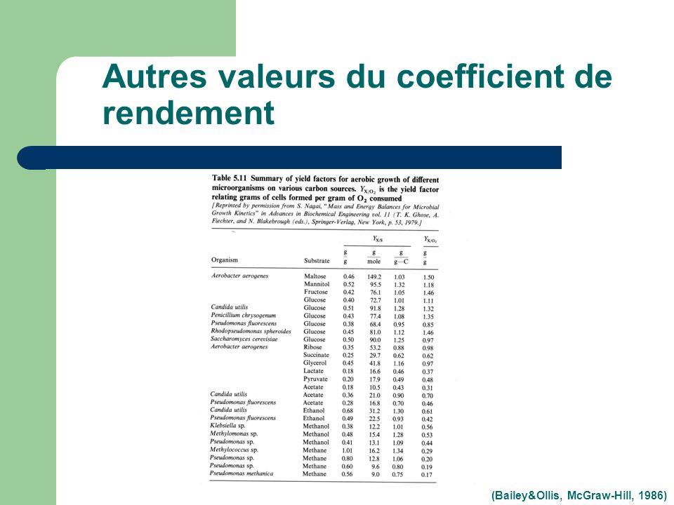 Autres valeurs du coefficient de rendement