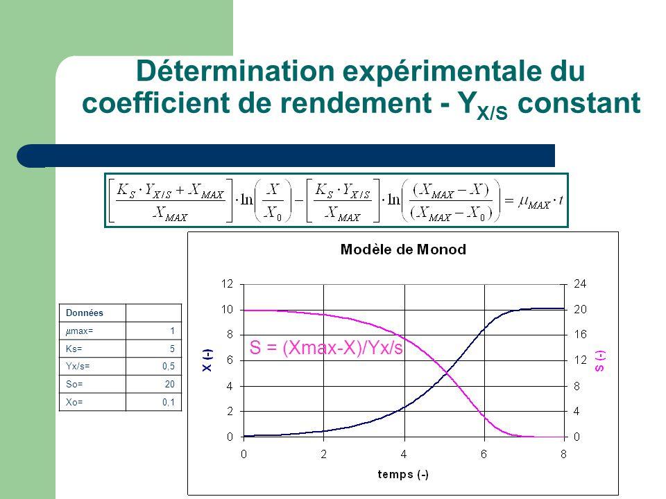Détermination expérimentale du coefficient de rendement - YX/S constant