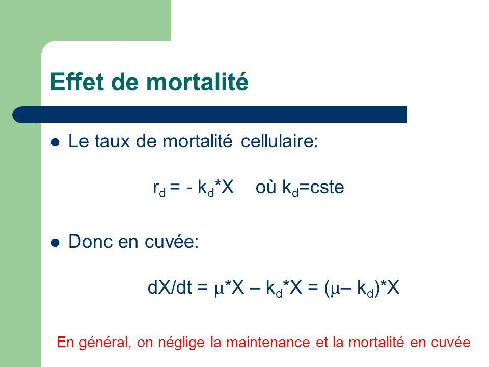Effet de mortalité Le taux de mortalité cellulaire: rd = - kd*X où kd=cste. Donc en cuvée: dX/dt = m*X – kd*X = (m– kd)*X.