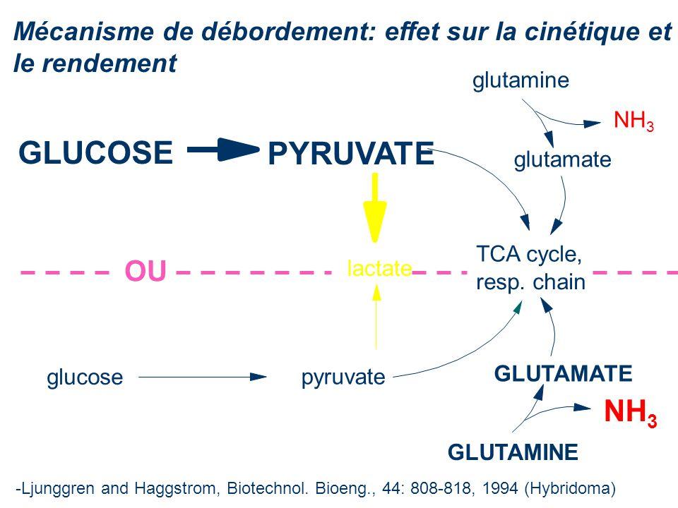 Mécanisme de débordement: effet sur la cinétique et le rendement