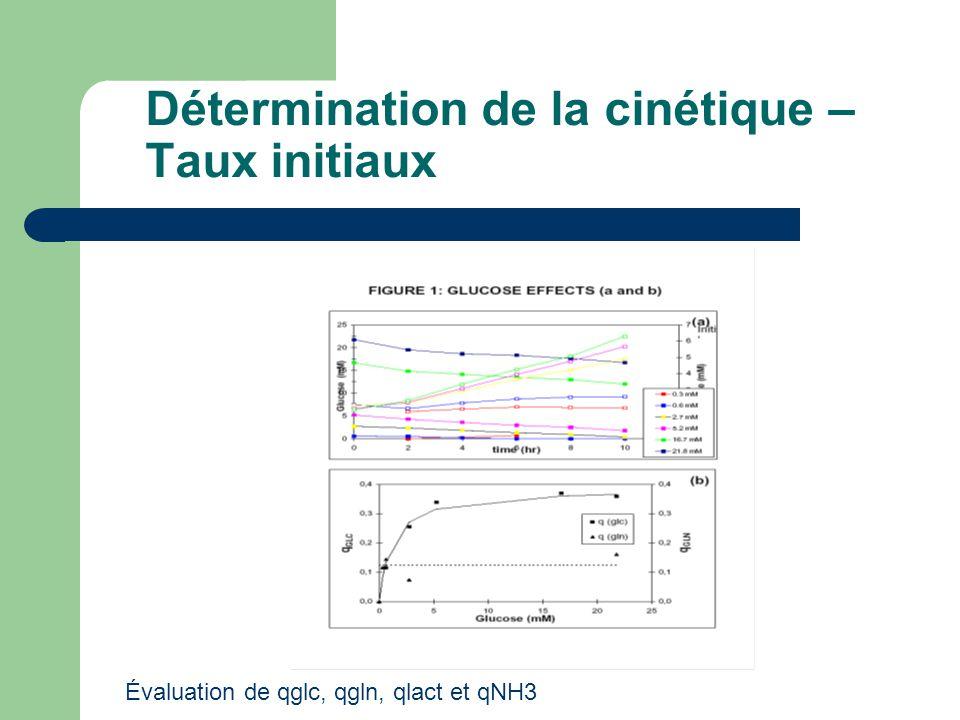 Détermination de la cinétique – Taux initiaux