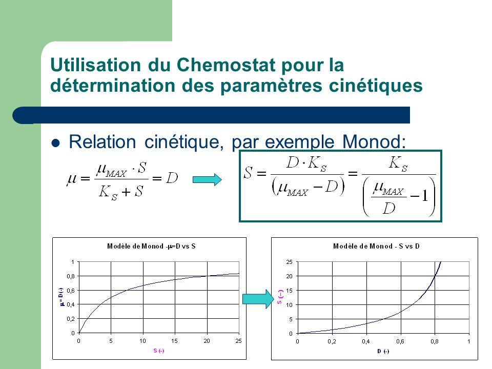 Utilisation du Chemostat pour la détermination des paramètres cinétiques