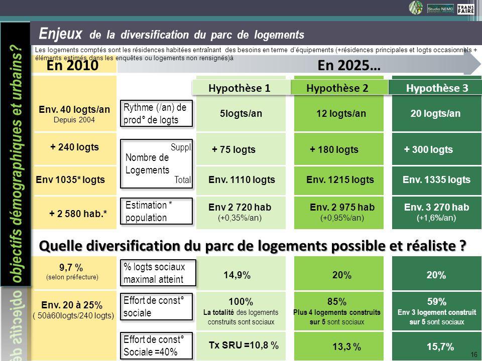 objectifs démographiques et urbains