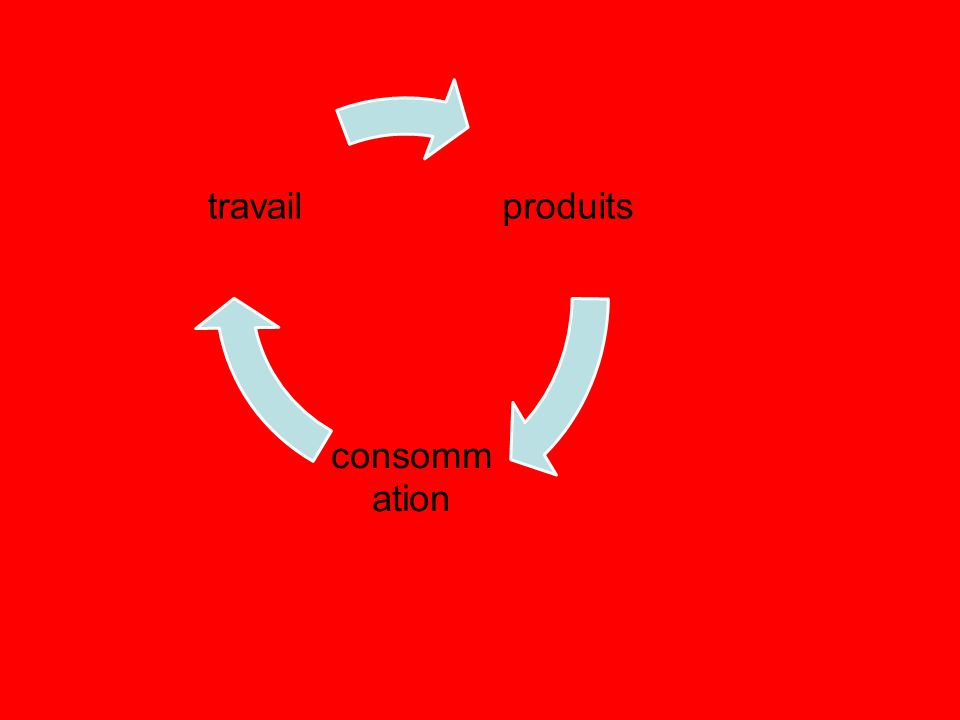 produits consommation travail