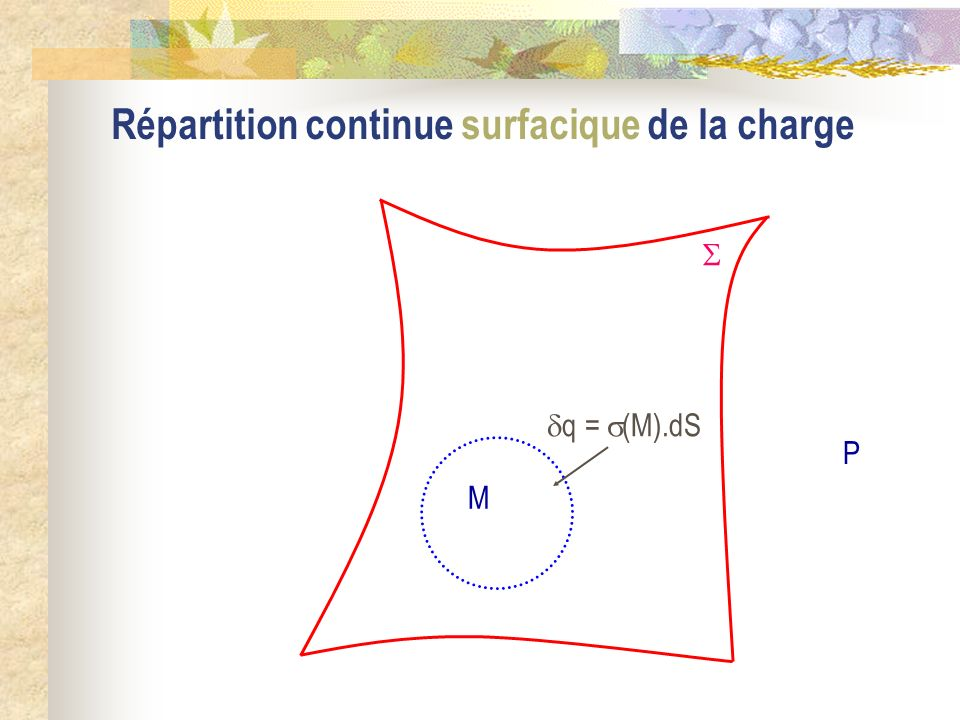 Répartition continue surfacique de la charge