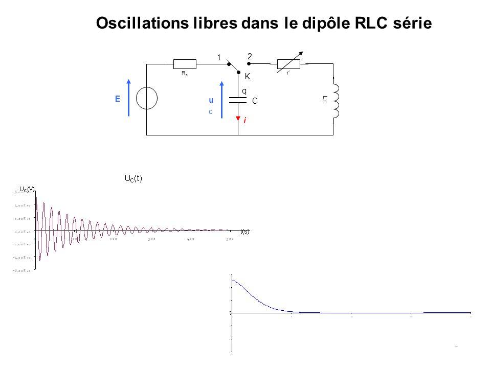 Oscillations libres dans le dipôle RLC série