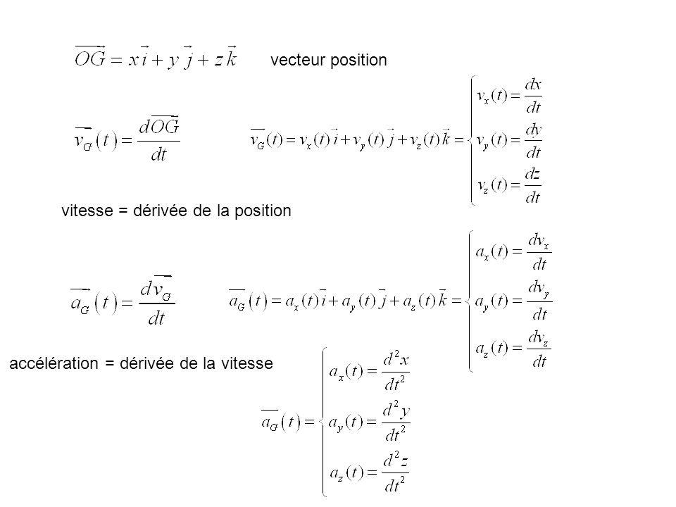 vecteur position vitesse = dérivée de la position accélération = dérivée de la vitesse