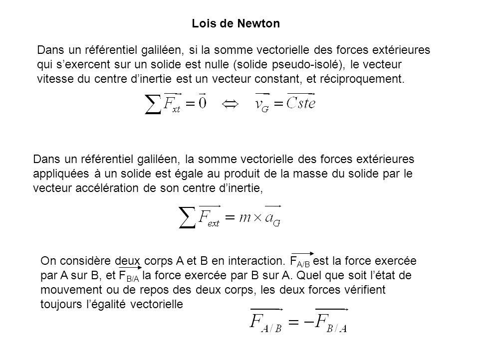Lois de Newton