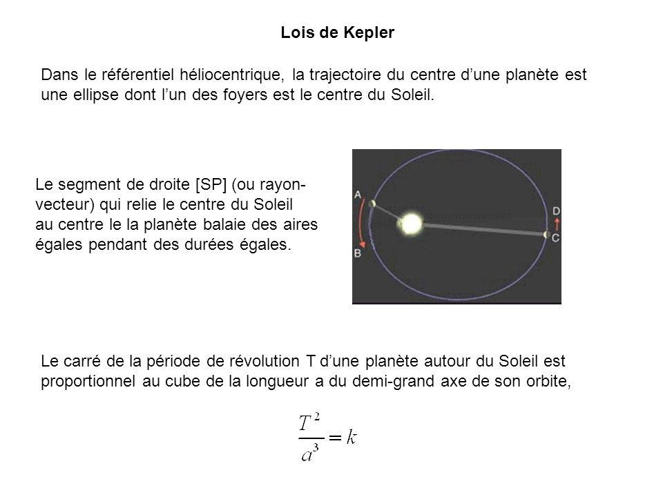 Lois de Kepler