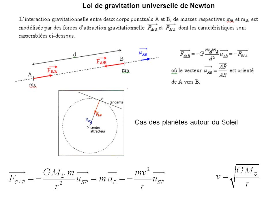 Loi de gravitation universelle de Newton