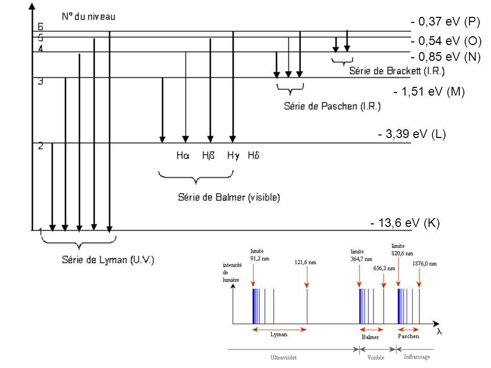 - 0,37 eV (P) - 0,54 eV (O) - 0,85 eV (N) - 1,51 eV (M) - 3,39 eV (L) - 13,6 eV (K)