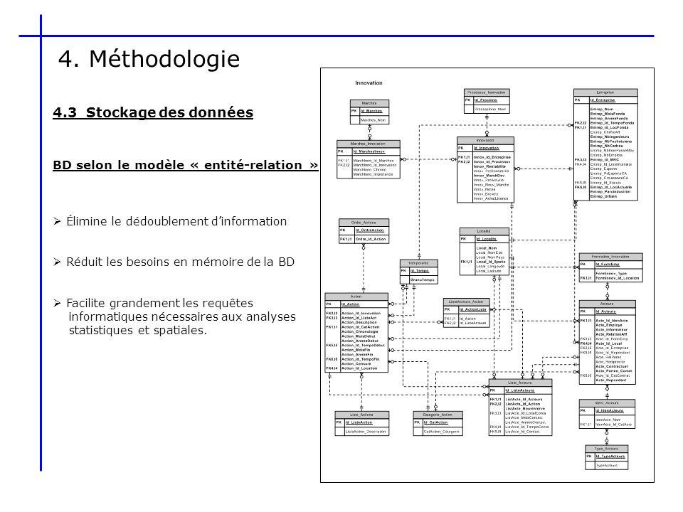 4. Méthodologie 4.3 Stockage des données