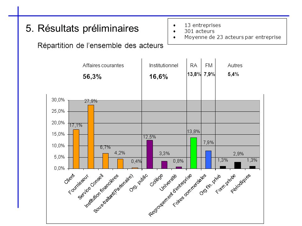 5. Résultats préliminaires