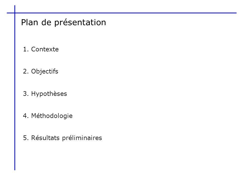 Plan de présentation 1. Contexte 2. Objectifs 3. Hypothèses