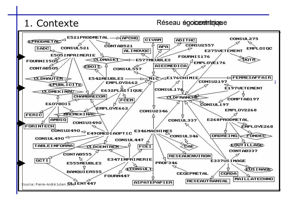 1. Contexte Réseau sociocentrique Réseau égocentrique