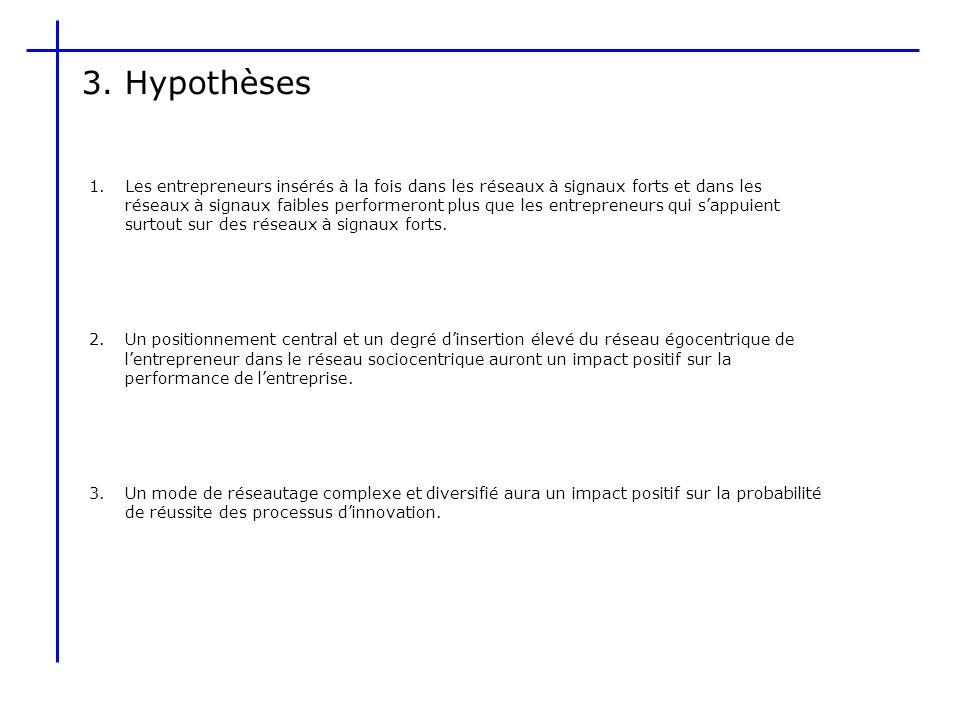3. Hypothèses