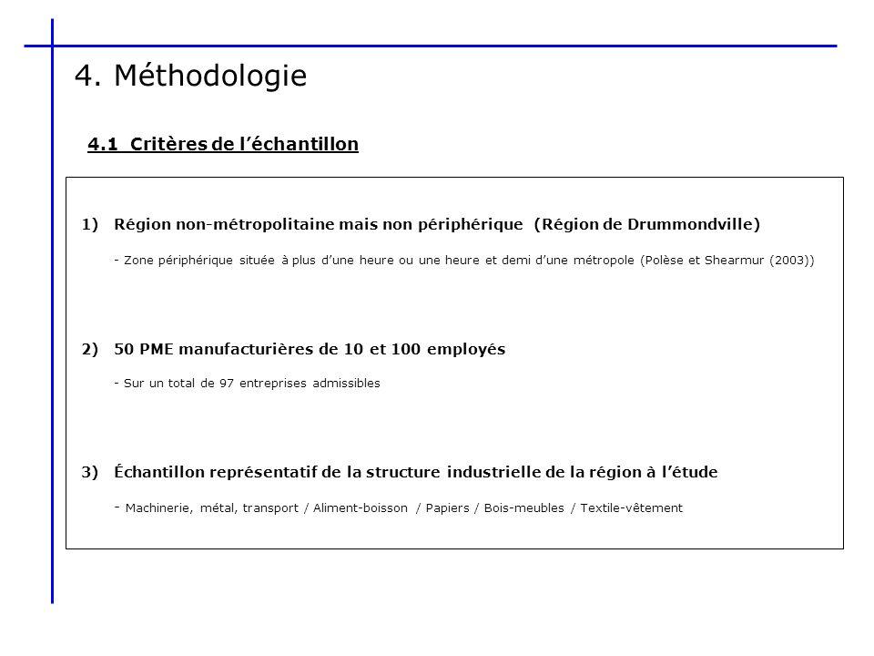 4. Méthodologie 4.1 Critères de l'échantillon