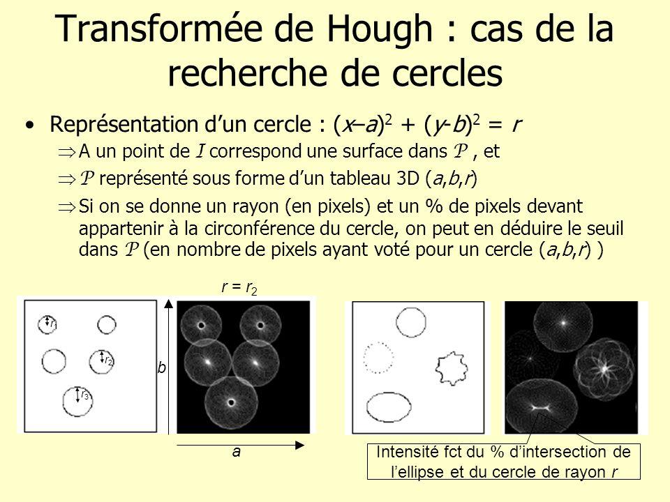 Transformée de Hough : cas de la recherche de cercles