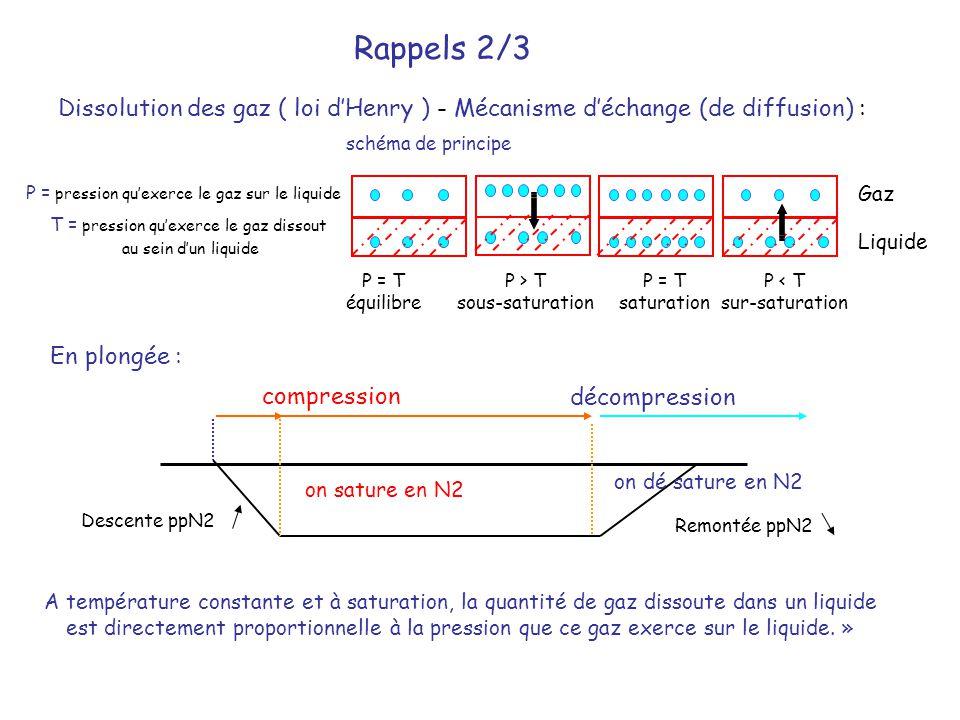 Rappels 2/3 Dissolution des gaz ( loi d'Henry ) - Mécanisme d'échange (de diffusion) : schéma de principe.
