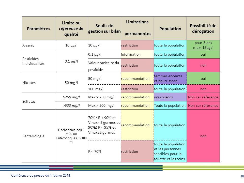 Limite ou référence de qualité Seuils de gestion sur bilan Limitations