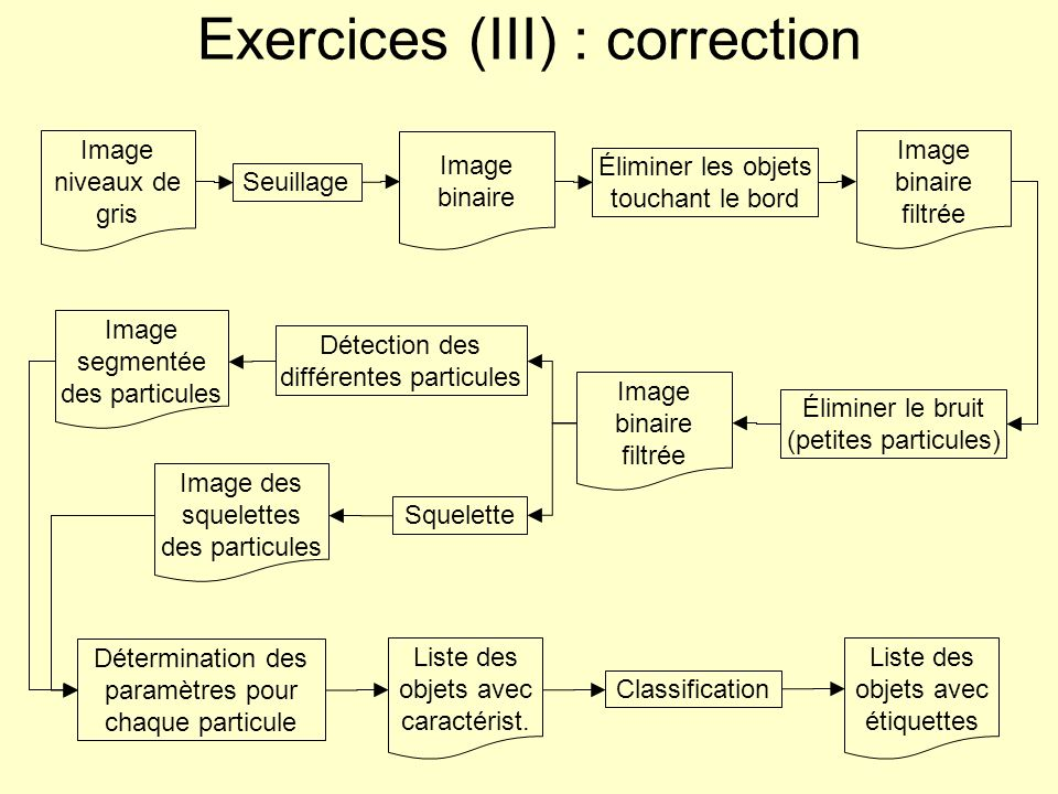 Exercices (III) : correction
