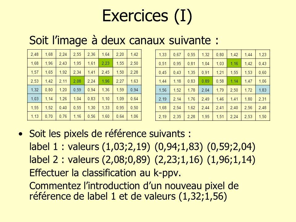Exercices (I) Soit l'image à deux canaux suivante :