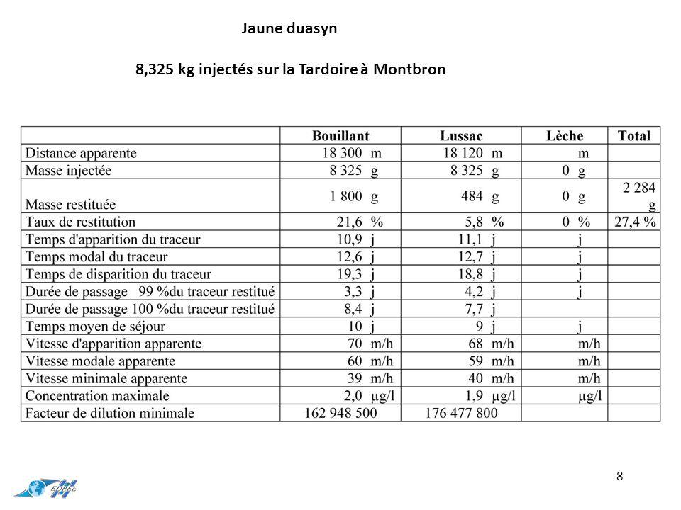 8,325 kg injectés sur la Tardoire à Montbron