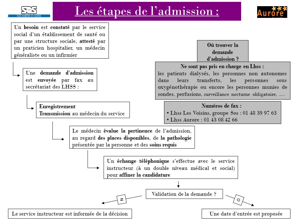 Les étapes de l'admission :