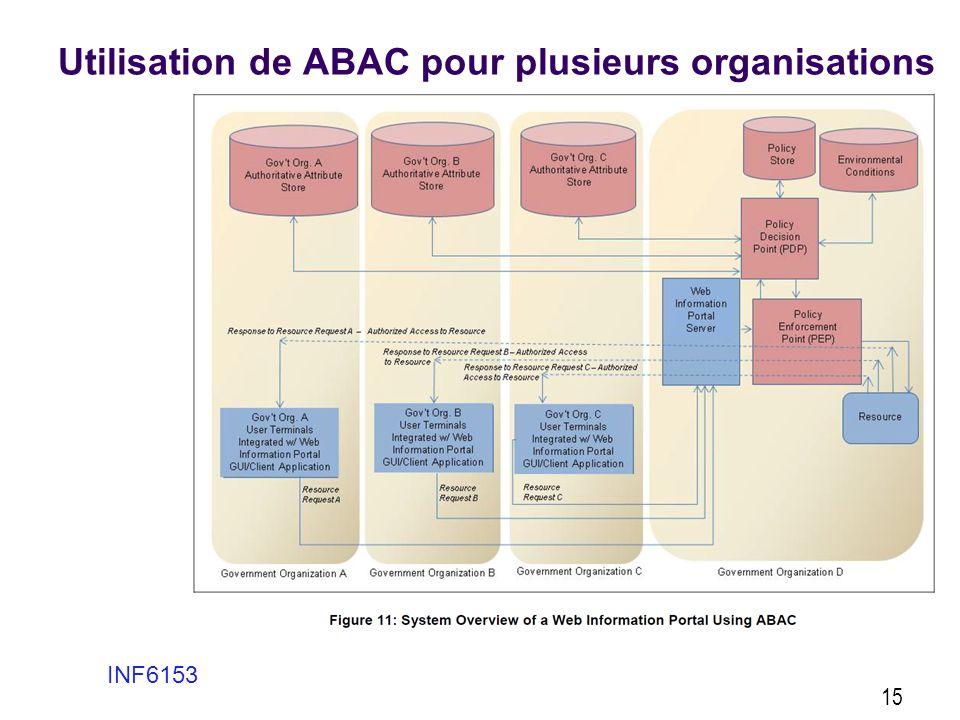 Utilisation de ABAC pour plusieurs organisations