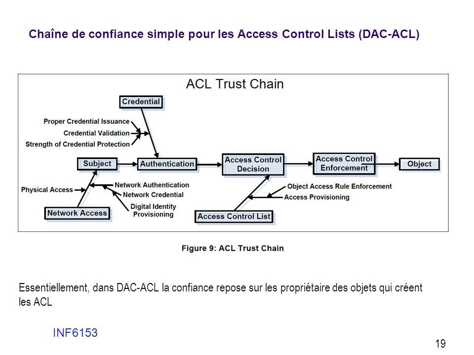 Chaîne de confiance simple pour les Access Control Lists (DAC-ACL)
