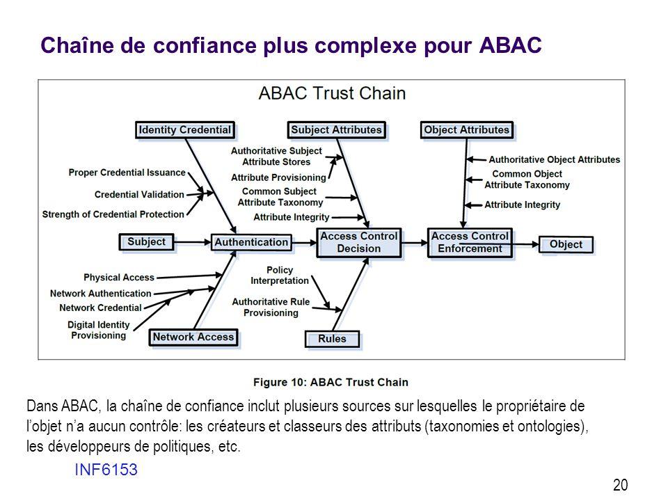 Chaîne de confiance plus complexe pour ABAC