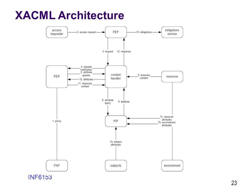 XACML Architecture INF6153