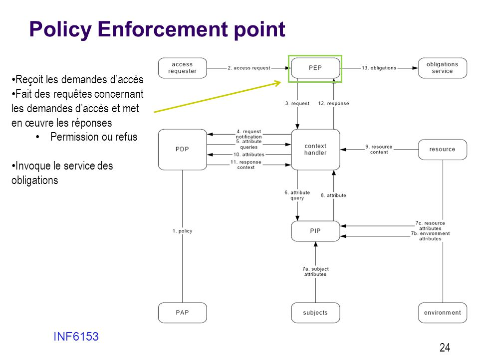 Policy Enforcement point